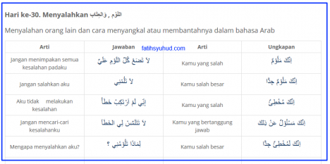 Menyalahkan dan Bantahannya dalam Bahasa Arab