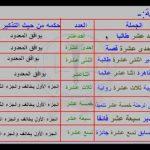 Kaidah Angka BIlangan dalam Bahasa Arab
