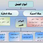 Jumlah ismiyah kalimat nominal bahasa Arab