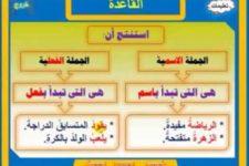 Kalimat verbal dan nominal dalam bahasa Arab